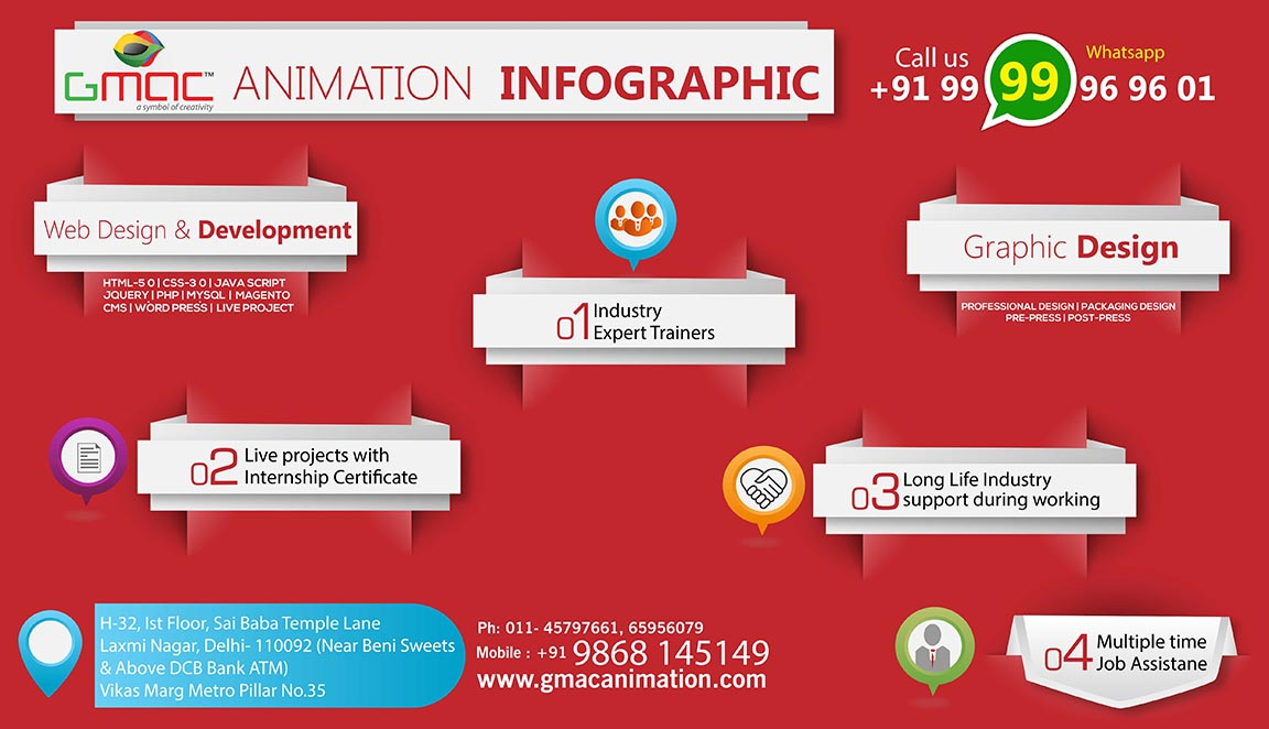 tips for careers in designing industry by gmac animation laxmi nagar, delhi
